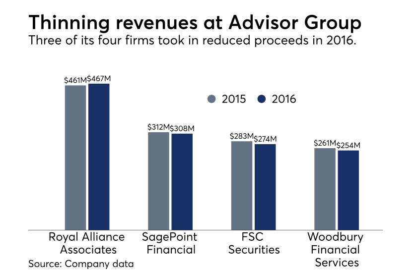 Advisor Group revenues
