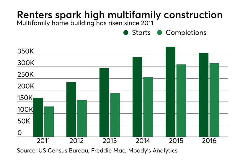 MAJ 05182016 multifamily construction starts completions.jpeg