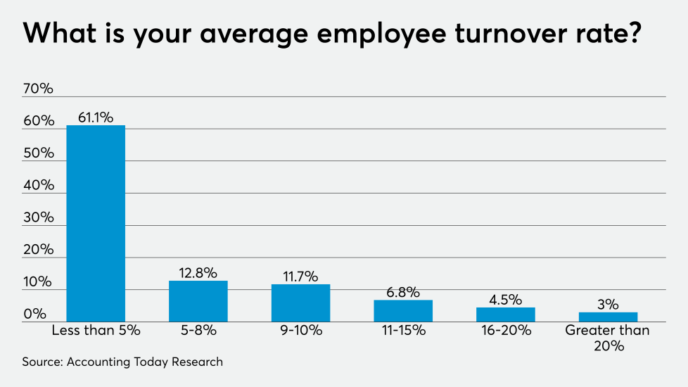 AT-101019-ADP turnover rate Chart