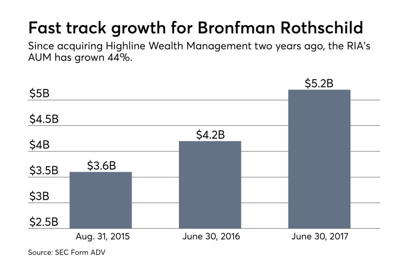 Bronfman Rothschild growth.png