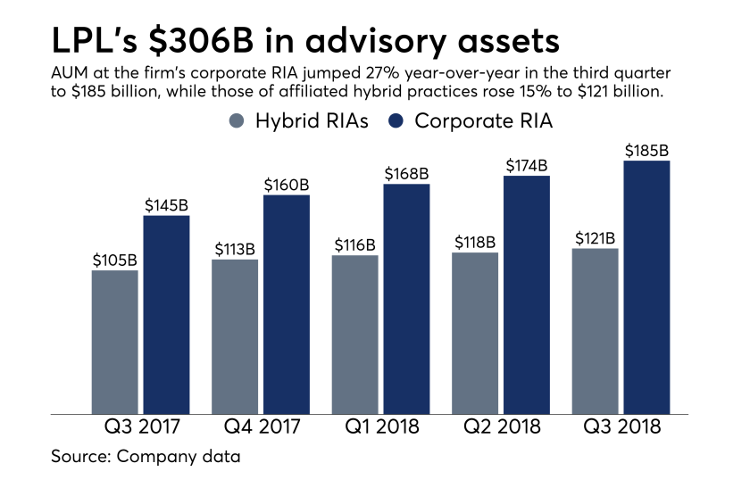 LPL advisory assets