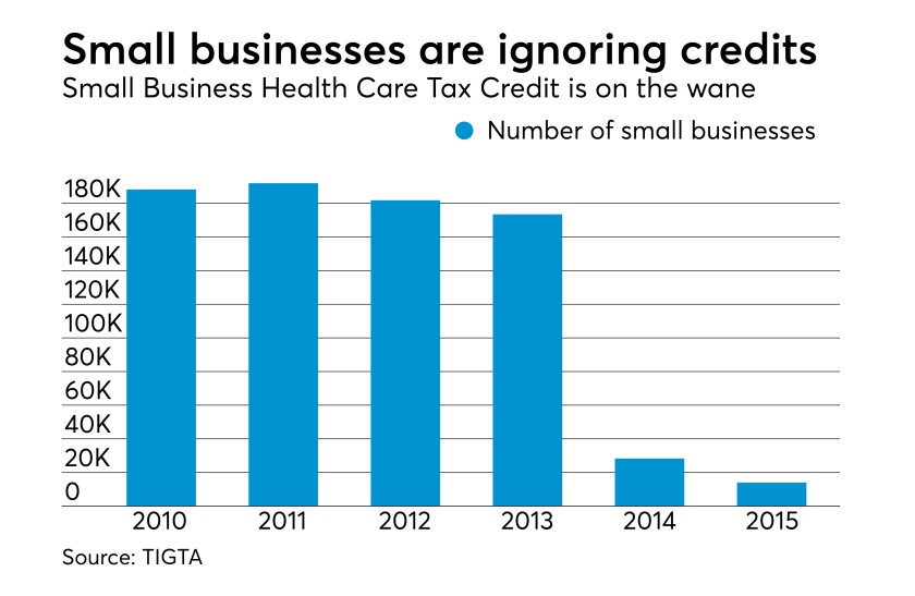 Small Business Health Care Tax Credit claims