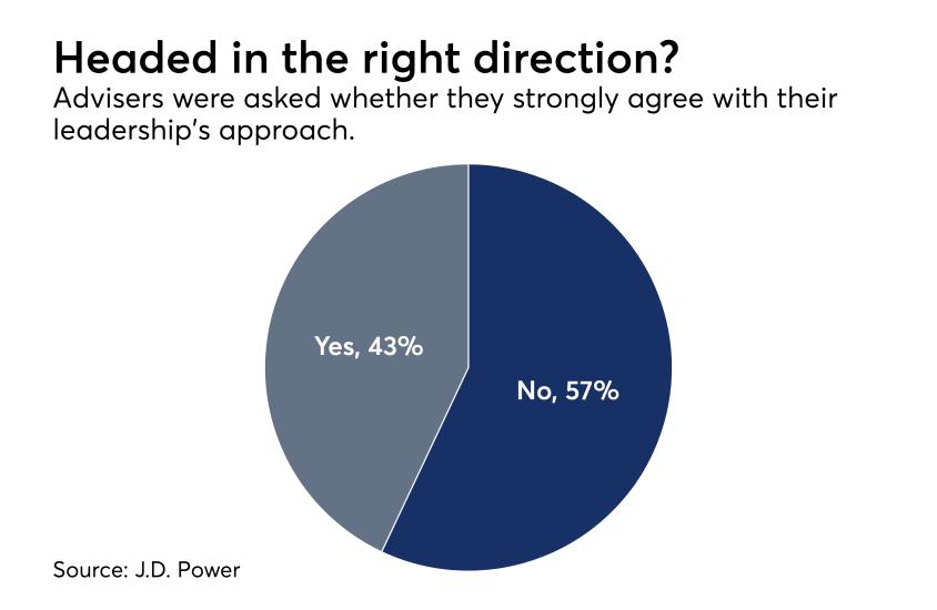 Adviser firm leadership survey J.D. Power