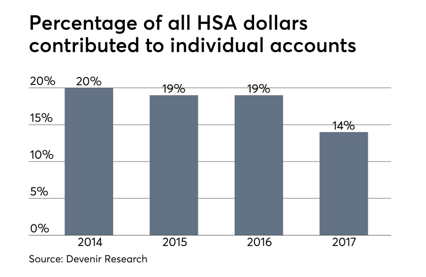 HSA money contributed to individual accounts 8/02/18