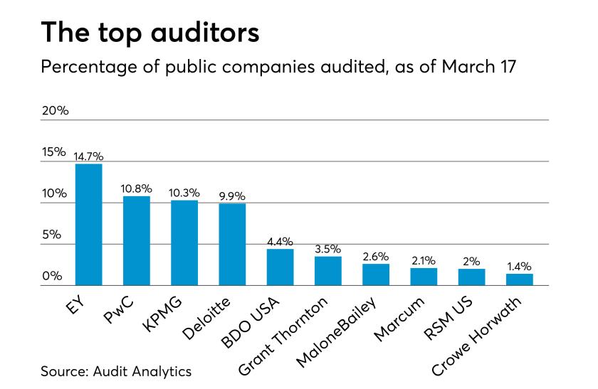 AT-052217-Top auditors 2017