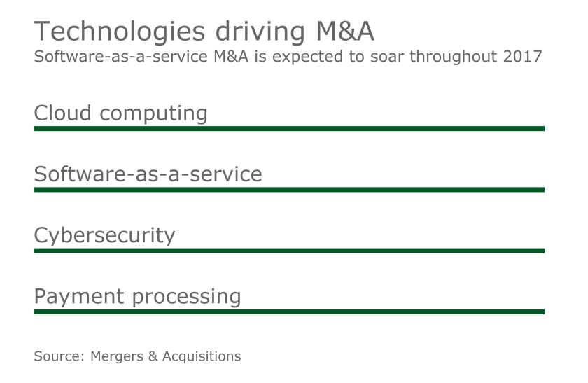 MAJ Sectors Driving Tech M&A