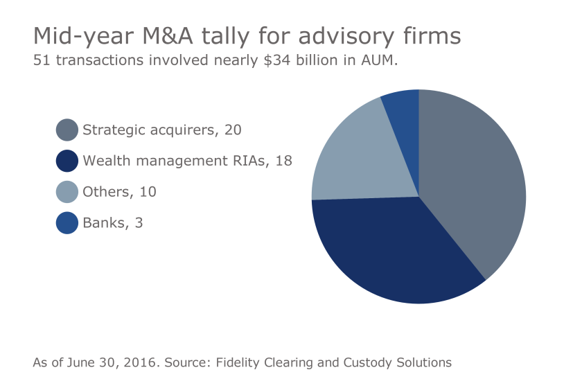 M&A strategic acquirers Fidelity 0816.png