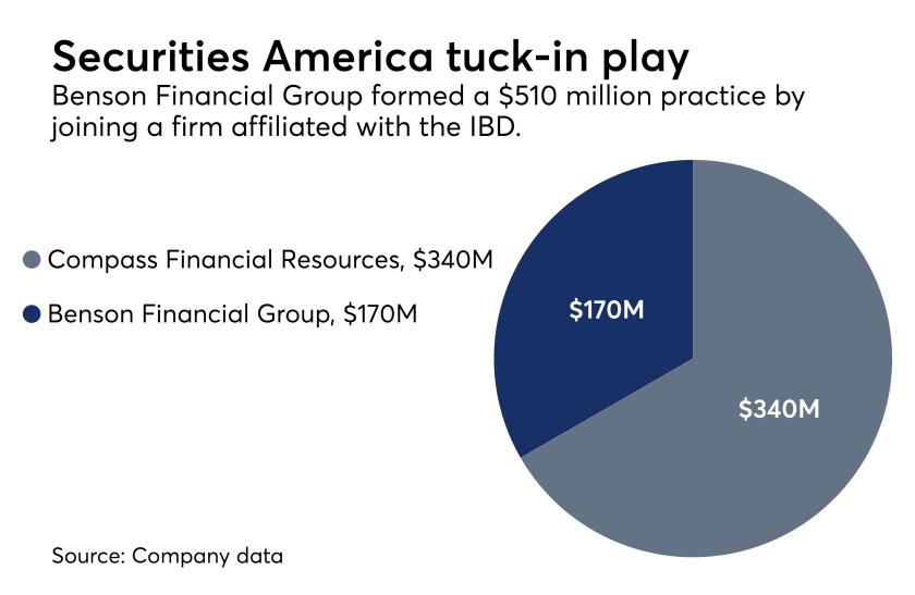 Benson Financial Group chart