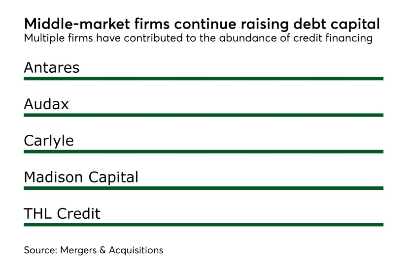 MAJ credit financing debt capital 10162017