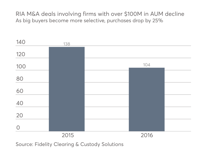M&A chart big buyers slow down in 2016 0117.png