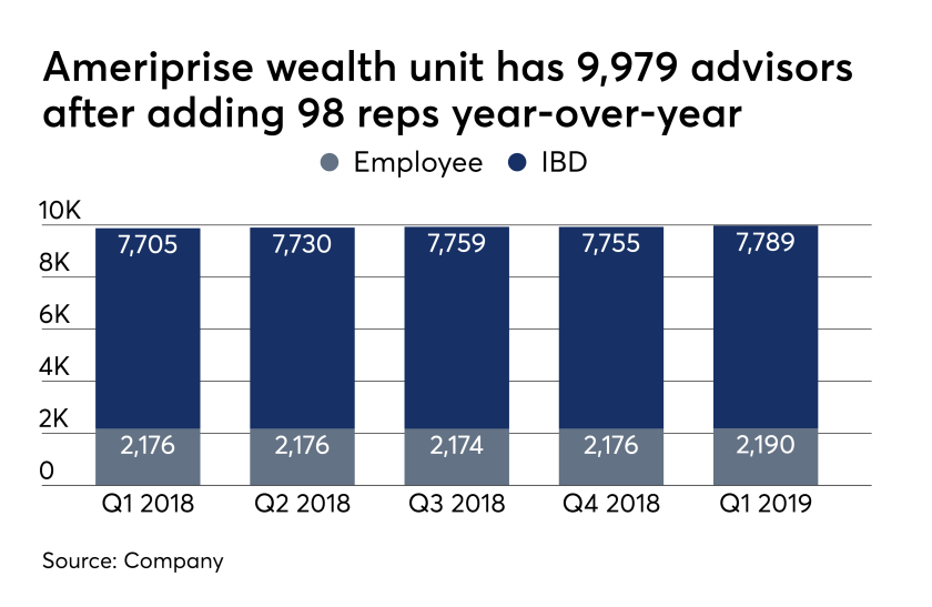 Ameriprise headcount