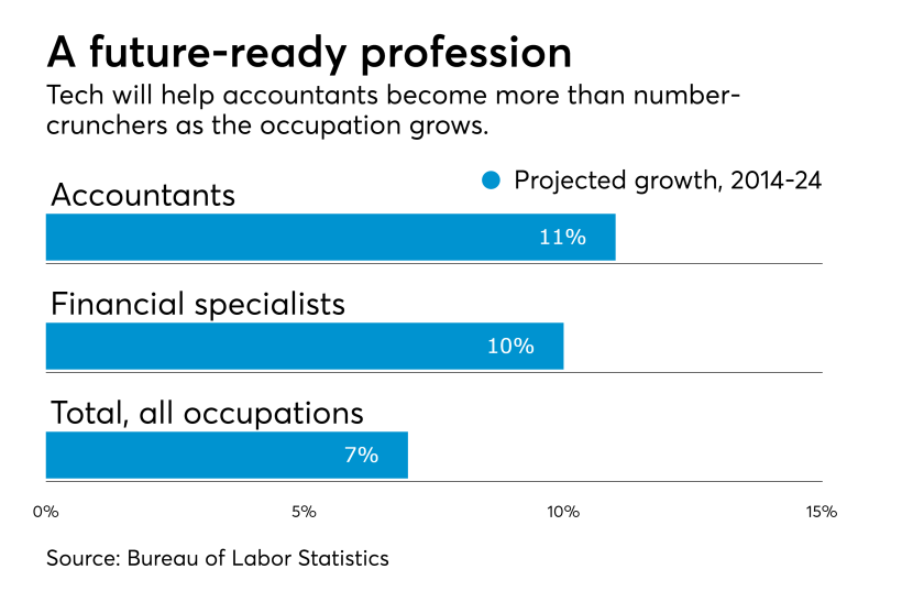 At062817 CHART future ready profession accounting job growth