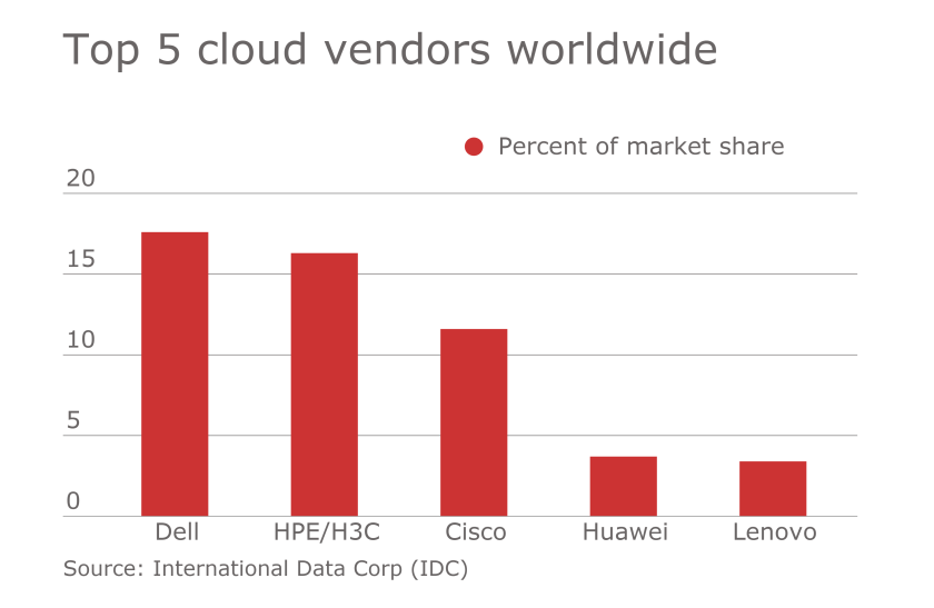 Top 5 cloud vendors worldwide.png