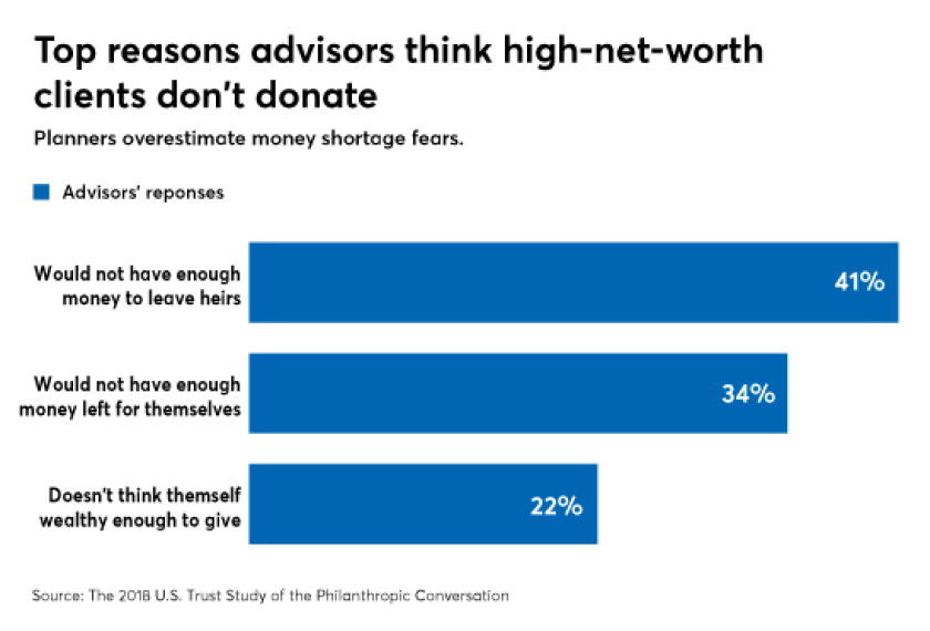 why advisors think HNW clients dont give to charity 11/1/18