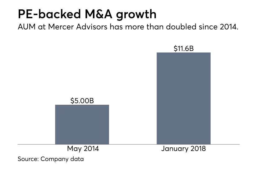 Mercer Advisors AUM