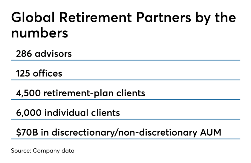 Global Retirement Partners