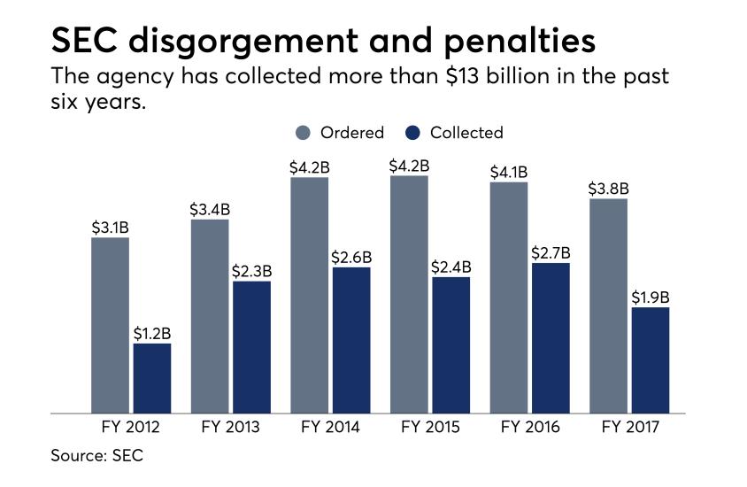 SEC disgorgement
