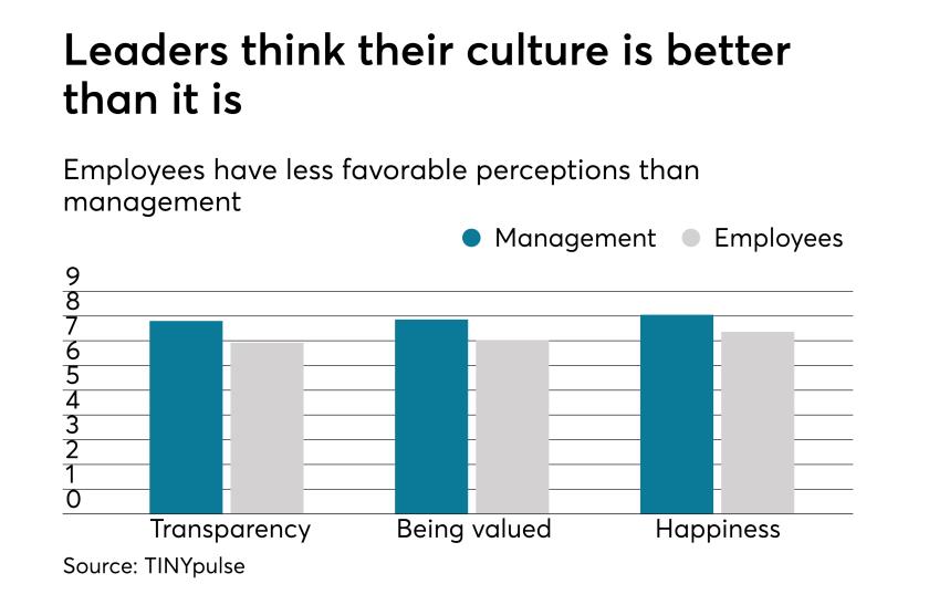 employee-culture-employer-chart