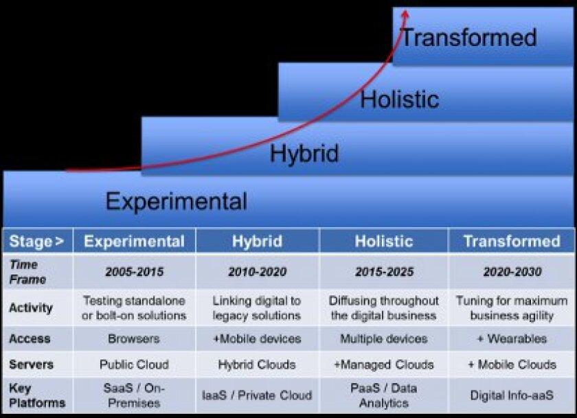saugatuck-digital-transformation.jpg
