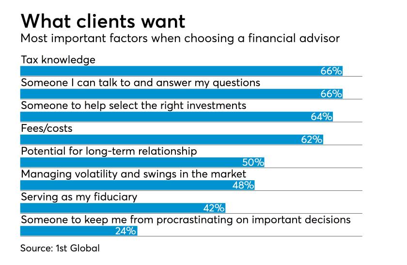 Most important factors when choosing a financial advisor