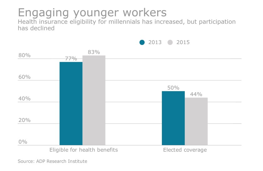 Engaging younger worker chart