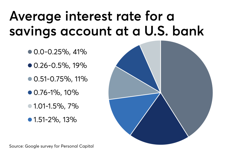 Personal Capital Expands into Banking