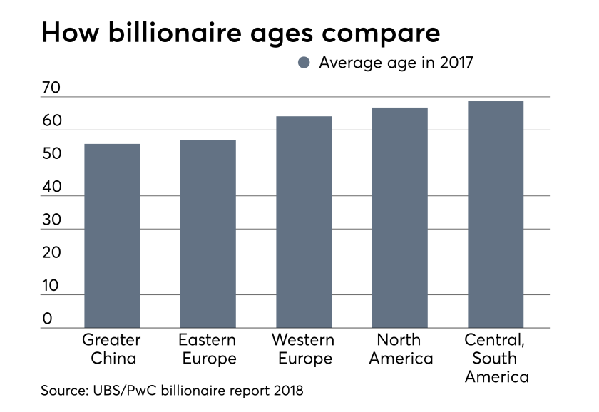 billionaire ages - UBS report Oct 29, 2018