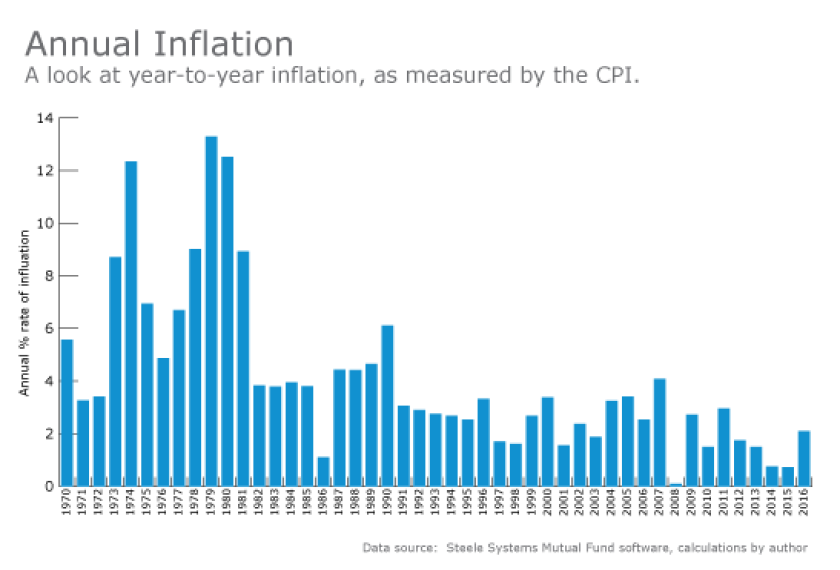 Annual inflation-israelsen