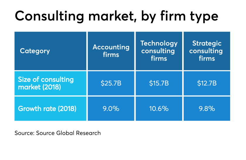Consulting market by firm type