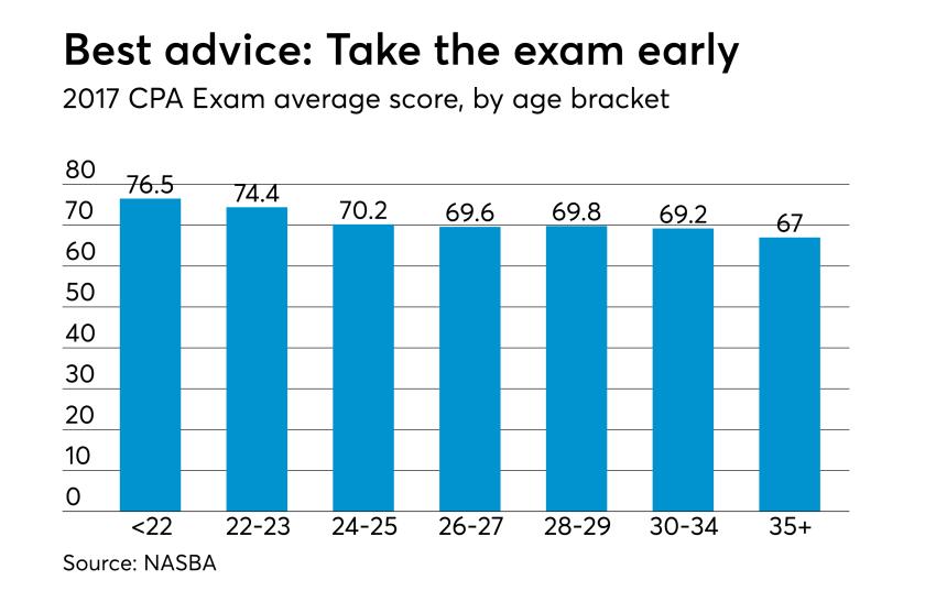 NASBA 2017 CPA Exam - Slide 3