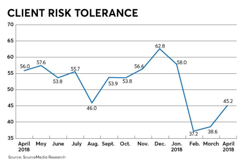 Raci-client-risk-tolerance-june 2018