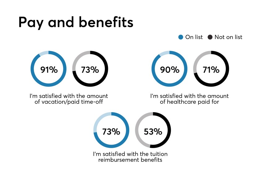 Pay and Benefits Benchmark data results for Best Fintechs to Work For