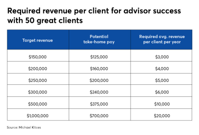 Required revenue per client for advisor success with 50 great clients