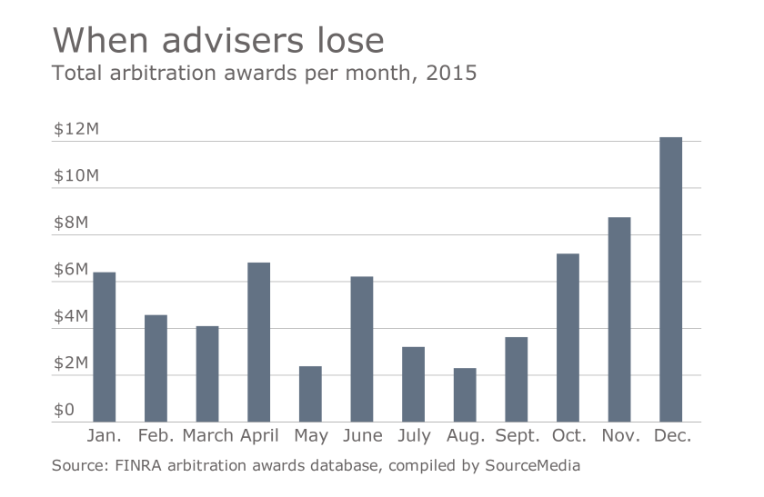 ows_12_08_2016 FINRA arbitration awards monthly totals