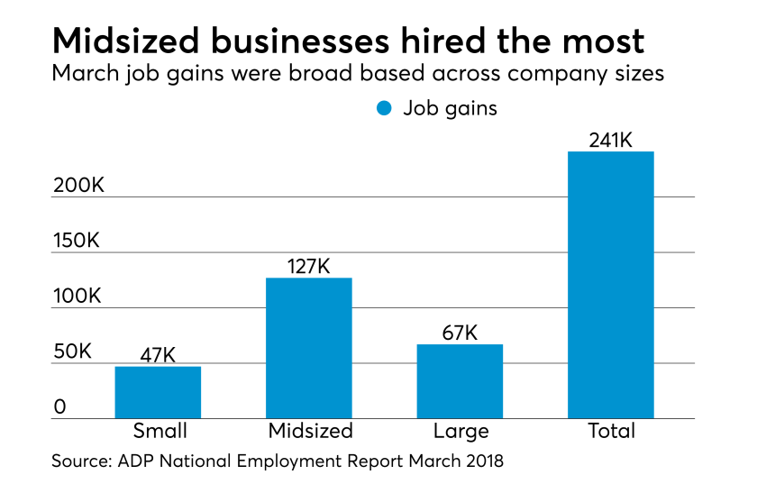 ADP National Employment Report March 2018