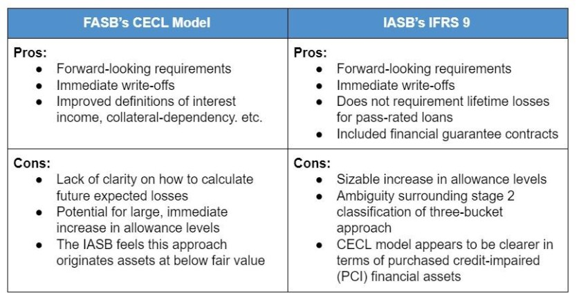 CECL pros and cons