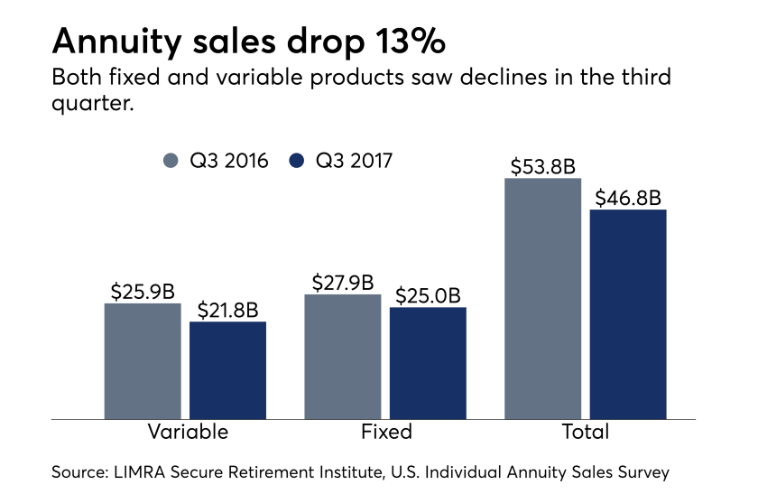 Annuity sales, LIMRA