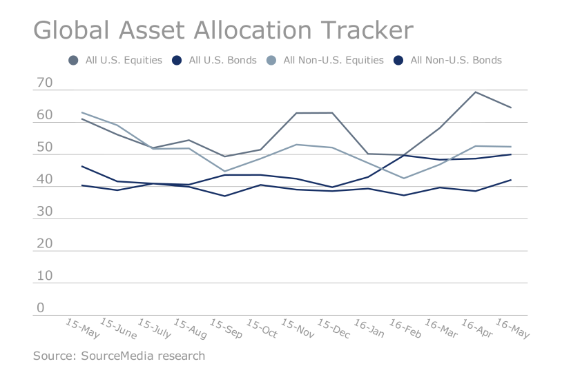 OWS.05122016. Global Asset Allocation Tracker