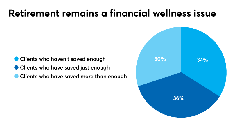 Retirement-remains-a-financial-wellness-issue.png