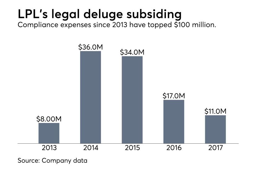 LPL legal expenses