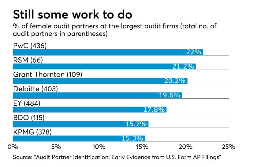 Female audit partner ratios