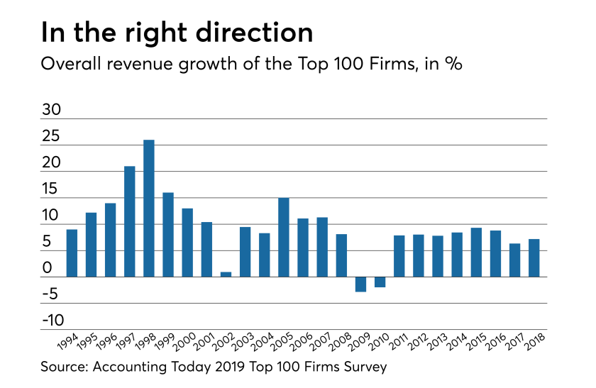 AT-030619-Top 100 Firms overall growth rate 2018-2019