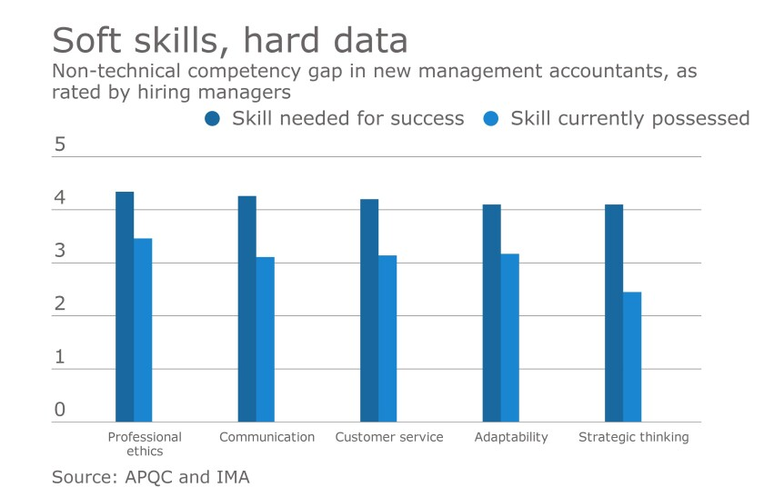 IMA-mgmt-accountants-soft-skills
