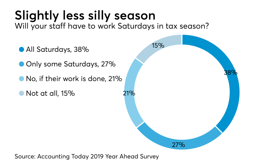 Year Ahead 2018 - Tax Season Saturdays