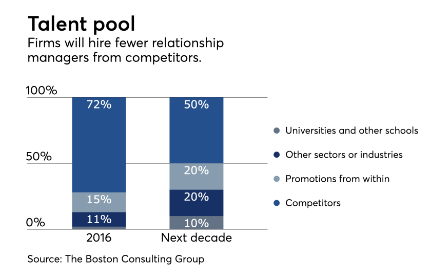 BCG Wealth Report talent pool for relationship managers 0617.png