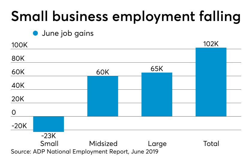 ADP National Employment Report for June 2019