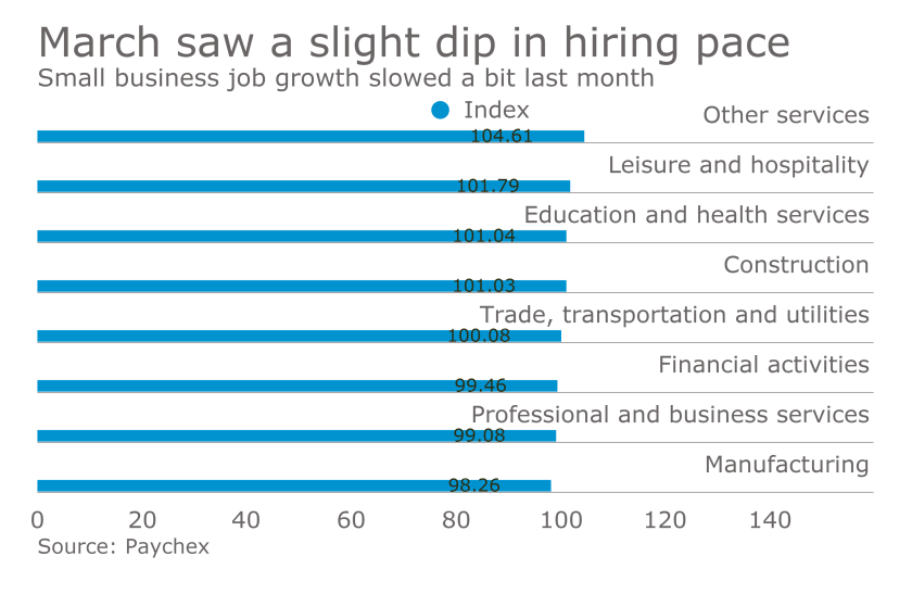 Paychex Small Business Jobs Index