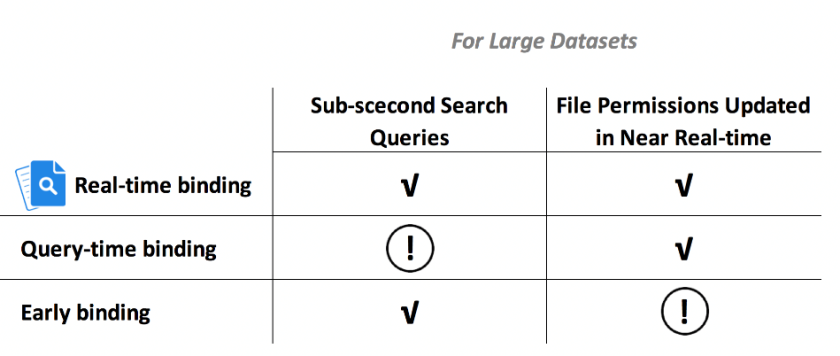 chart security binding.png