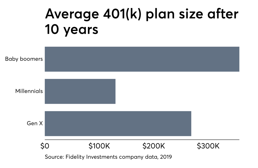 Average 401k pans at Fidelity May 10, 2019