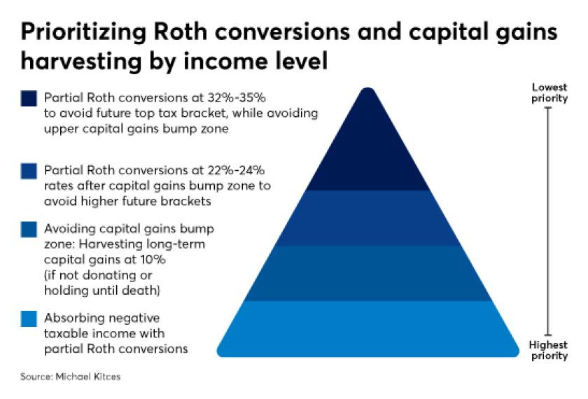 ROTH Conversion capital gains IAG Kitces